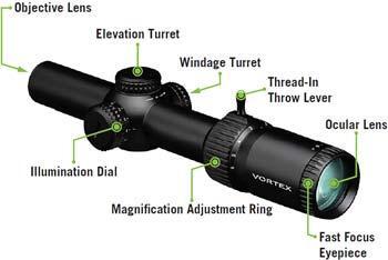 Features of Vortex Optics Strike Eagle