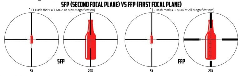 First vs Second Focal Plane