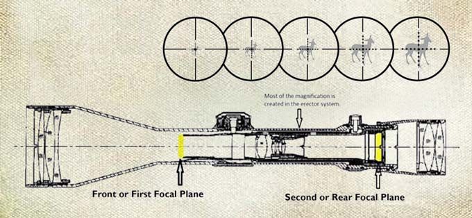 First vs Second Focal Plane : Know Actual Deference Now