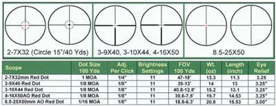 Rifle scope eye relief chart