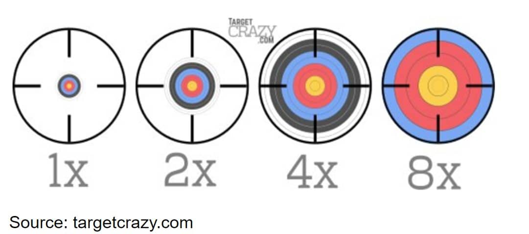 What do scope numbers mean?