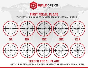 Scope magnification distance chart